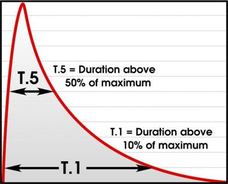 flash-duration-graph