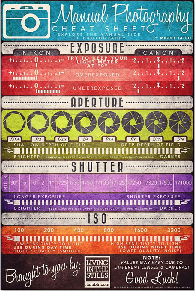 Camera-Settings-Cheat-Sheet by Miguel Yatco