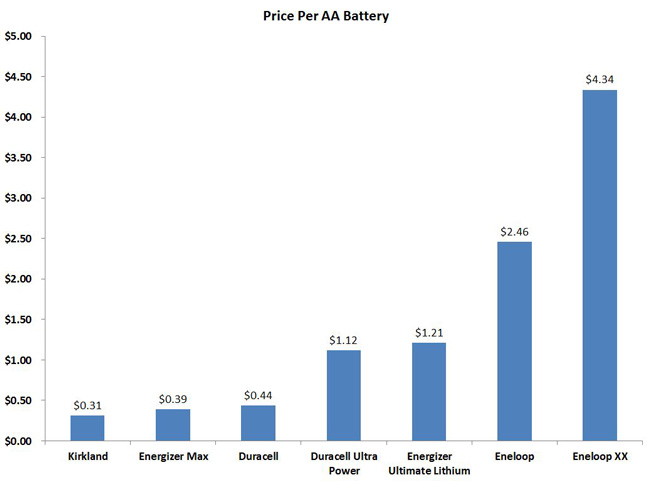 aa-battery-review-price-chart