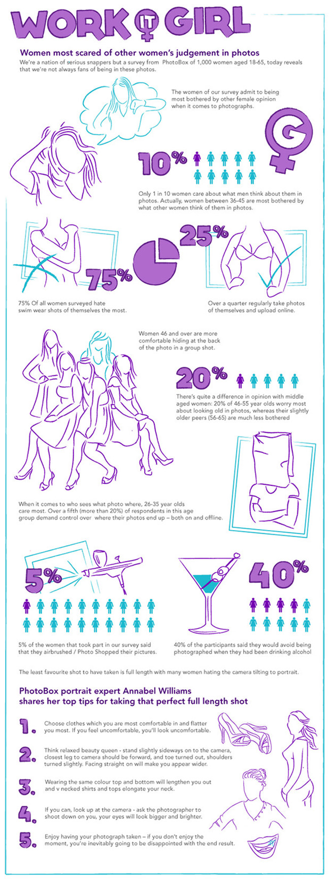 Photobox Survey and Infographics of How Women Feel About Their Photos