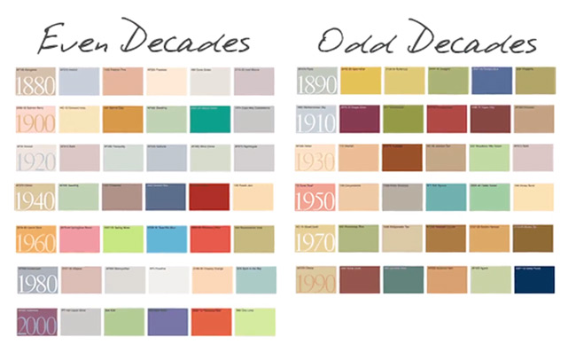 Color-by-Decades