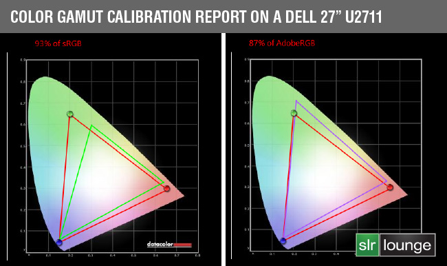 color-gamut-report-dell-27-u2711