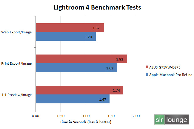 lightroom-4-benchmark-testing